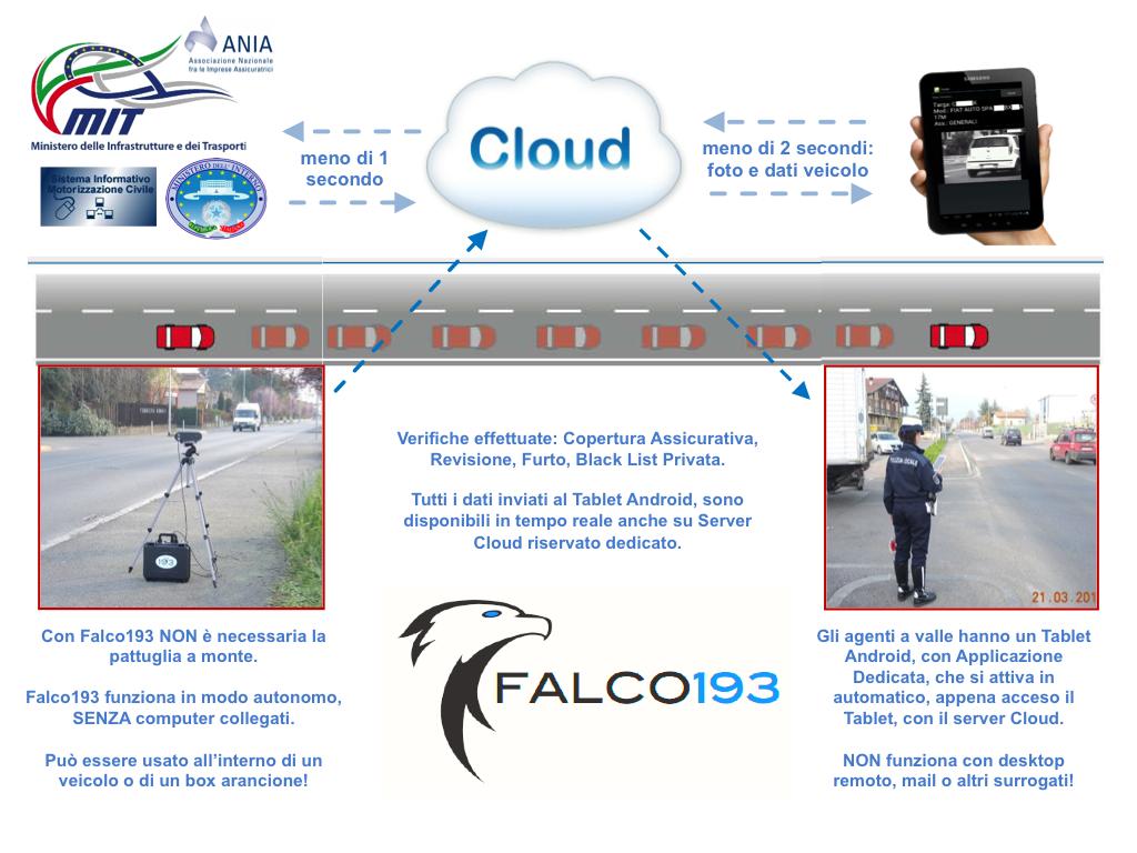 Falco193 - Come Funziona